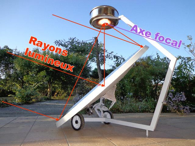 geometrie parabole permettant le redressement des rayons solaires