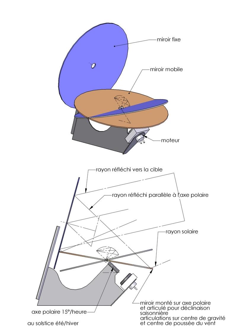 heliostat principe