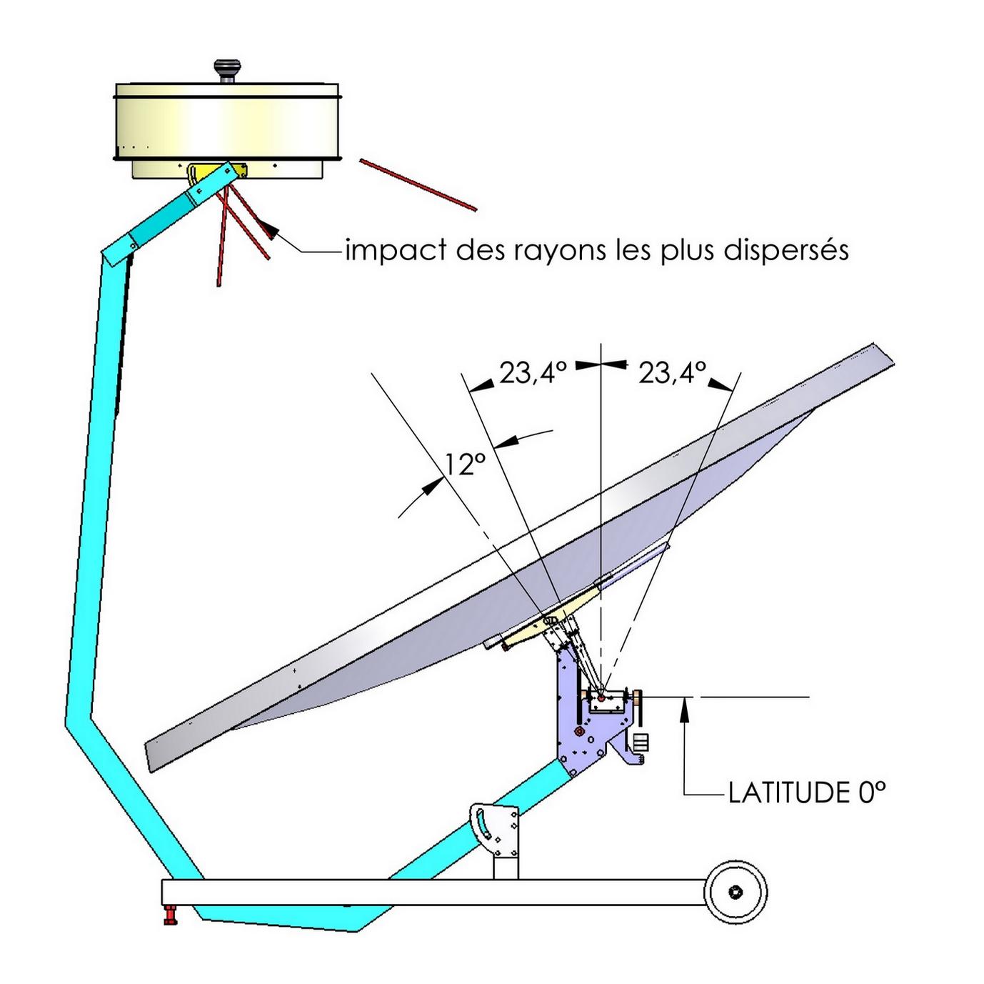 mécanisme triangle: latitude 0°, zénith, solstice été