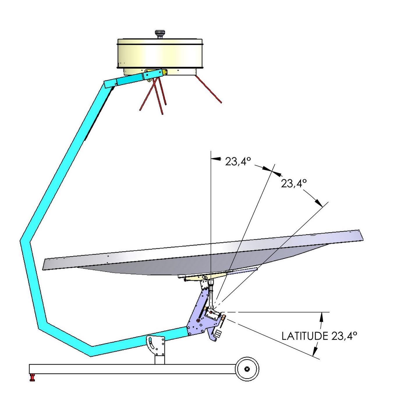 mécanisme triangle: latitude 23.44°, zénith, solstice été