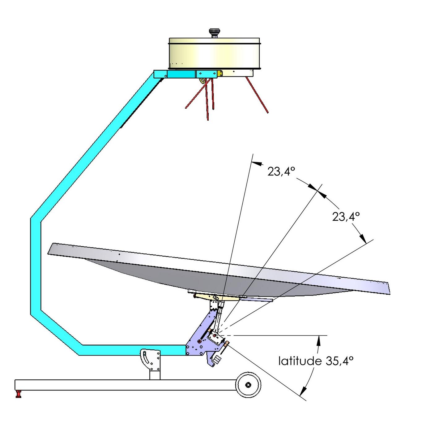 mécanisme triangle: latitude 35.44°, zénith, solstice été