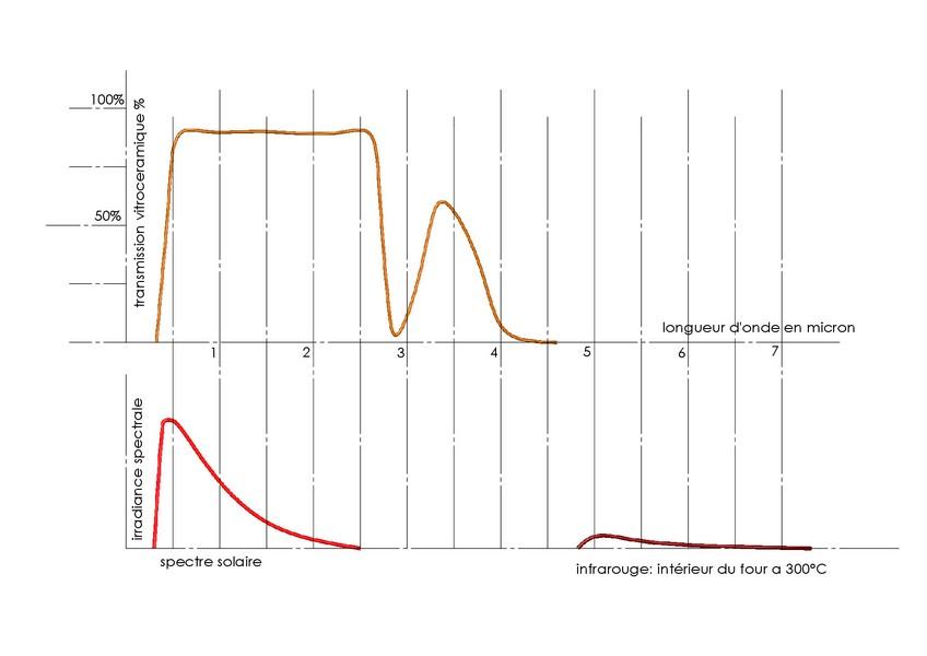 transmission vitroceramique aux longueurs d'ondes solaires et infrarouge du four